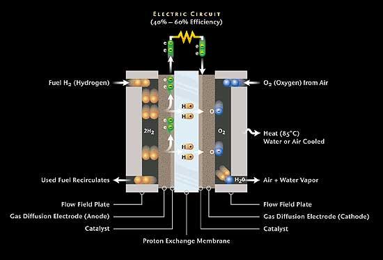 celda combustible esquema