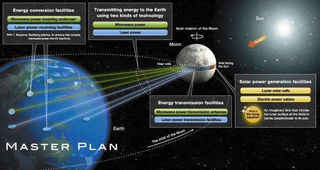 Compañía japonesa propone producir energía en la luna